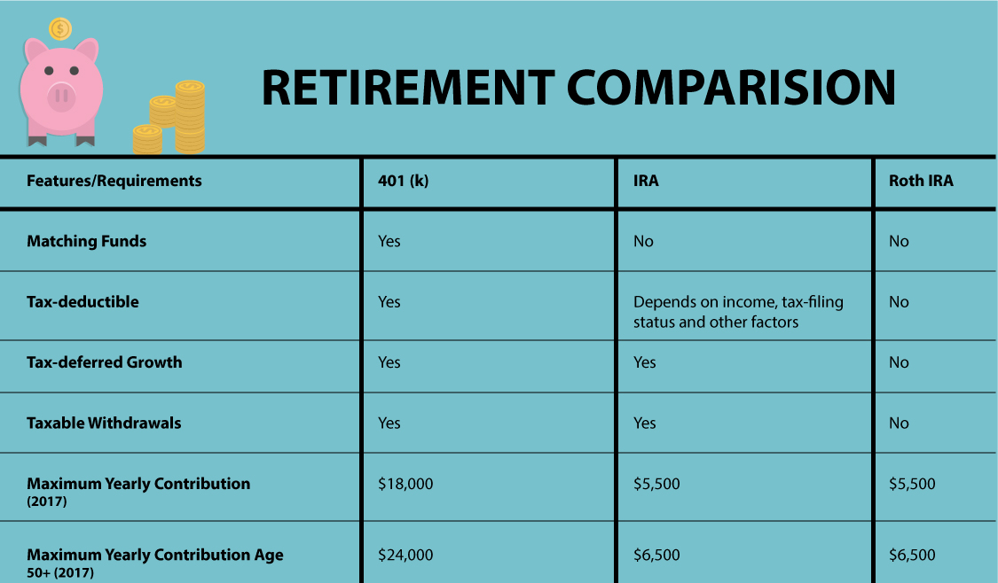 Retirement Comparision